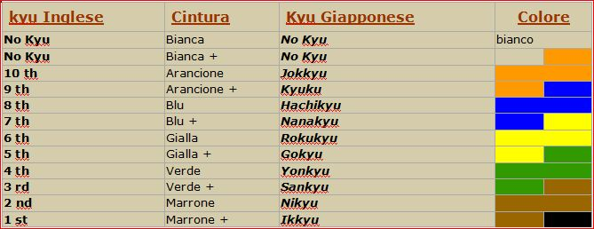enorme inventario negozio di sconto 100% genuino Le Cinture | Associazione Italiana Shin Kyokushinkai